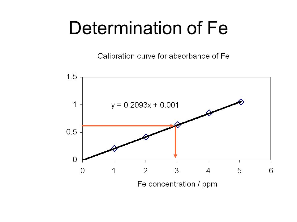 Determination of Fe