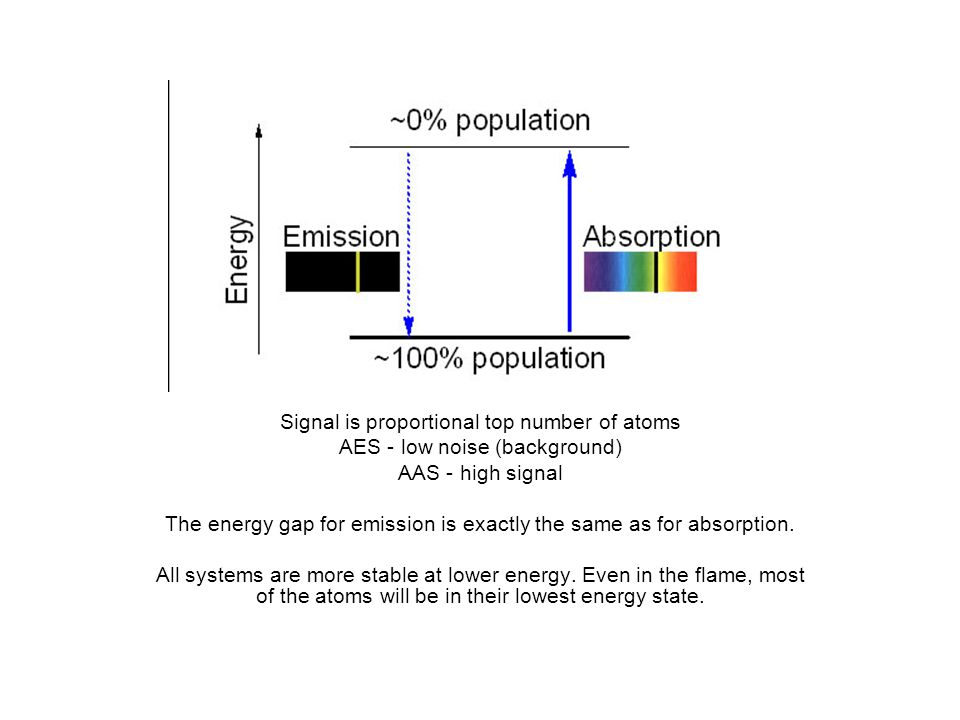 Signal is proportional top number of atoms AES - low noise (background) AAS - high signal The energy gap for emission is exactly the same as for absorption.