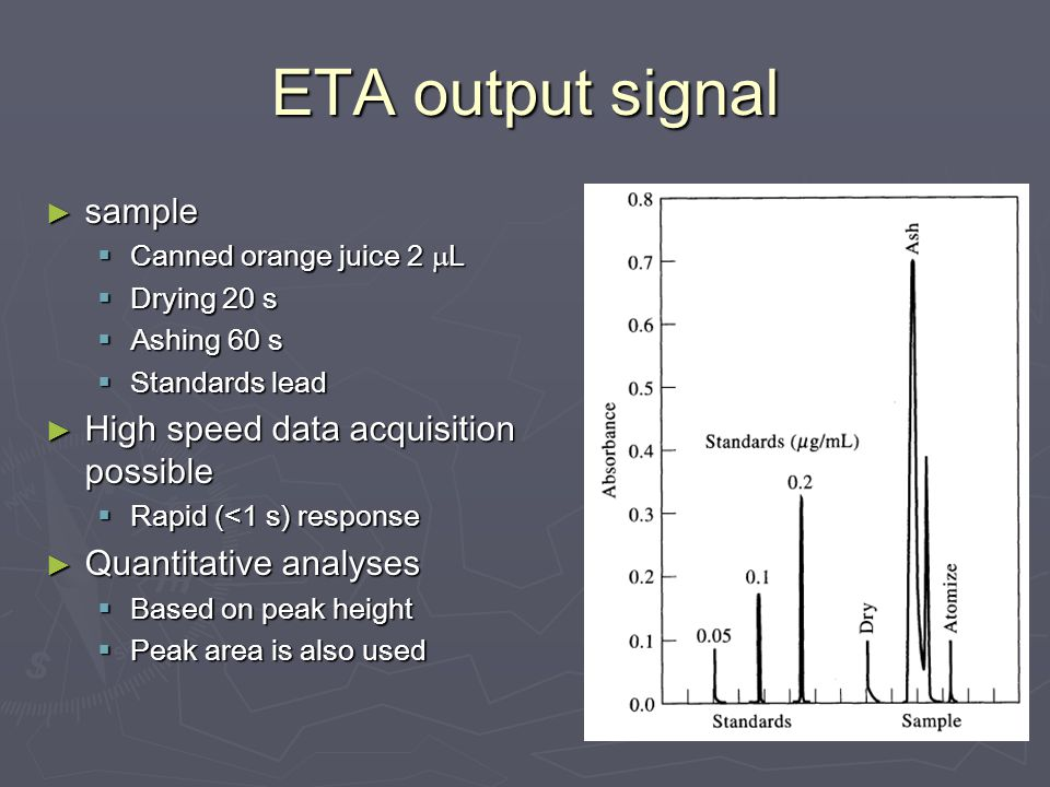 ETA output signal ► sample  Canned orange juice 2  L  Drying 20 s  Ashing 60 s  Standards lead ► High speed data acquisition possible  Rapid (<1 s) response ► Quantitative analyses  Based on peak height  Peak area is also used