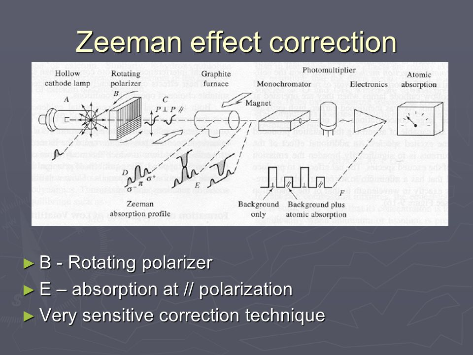 Zeeman effect correction ► B - Rotating polarizer ► E – absorption at // polarization ► Very sensitive correction technique