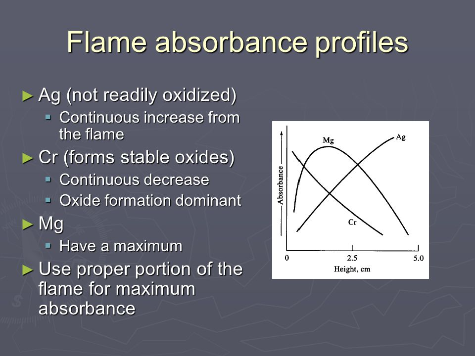 Flame absorbance profiles ► Ag (not readily oxidized)  Continuous increase from the flame ► Cr (forms stable oxides)  Continuous decrease  Oxide formation dominant ► Mg  Have a maximum ► Use proper portion of the flame for maximum absorbance