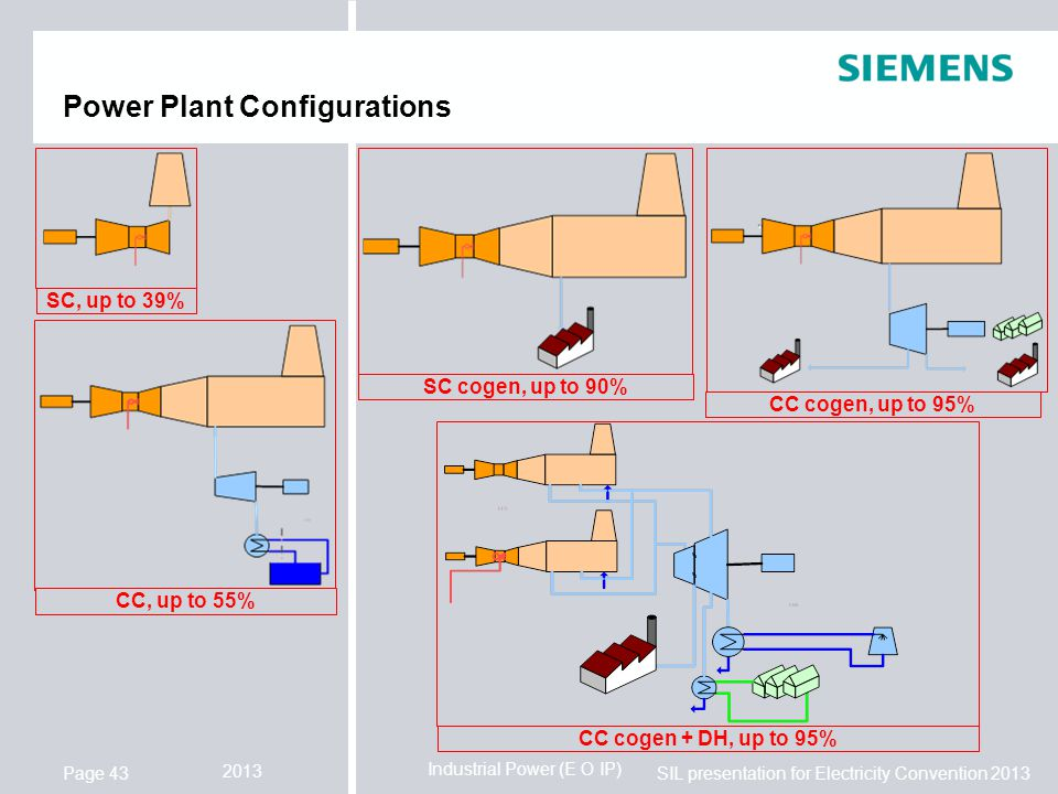 Industrial Power (E O IP) SIL presentation for Electricity Convention 2013 2013 Page 43 Power Plant Configurations SC, up to 39% CC, up to 55% CC cogen + DH, up to 95% SC cogen, up to 90% CC cogen, up to 95%