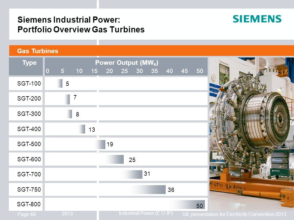 Industrial Power (E O IP) SIL presentation for Electricity Convention 2013 2013 Page 46 Siemens Industrial Power: Portfolio Overview Gas Turbines Gas Turbines Type SGT-100 SGT-200 SGT-300 SGT-400 SGT-500 SGT-600 SGT-700 SGT-750 Power Output (MW e ) 5 7 8 13 19 25 31 36 25500510152030354045 SGT-800 50