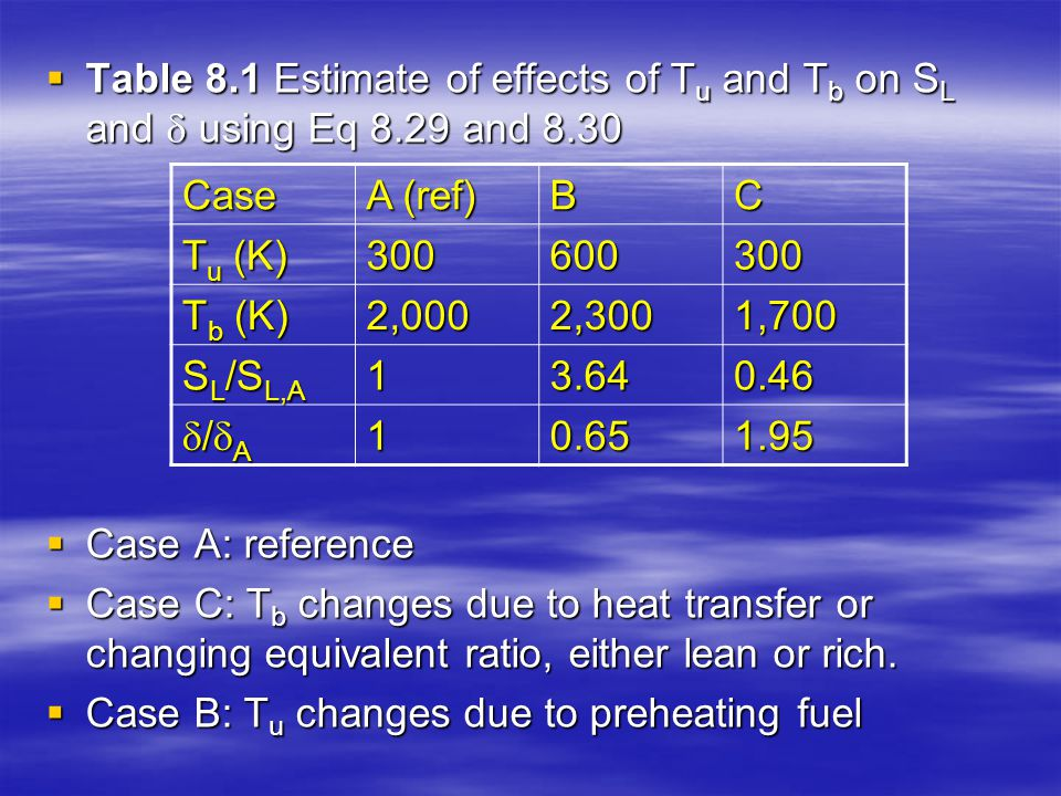  Table 8.1 Estimate of effects of T u and T b on S L and  using Eq 8.29 and 8.30  Case A: reference  Case C: T b changes due to heat transfer or c