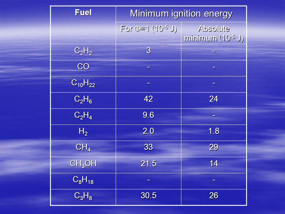 Fuel Minimum ignition energy For  =1 (10 -5 J) Absolute minimum (10 -5 J) C2H2C2H2C2H2C2H23- CO-- C 10 H 22 -- C2H6C2H6C2H6C2H64224 C2H4C2H4C2H4C2H49