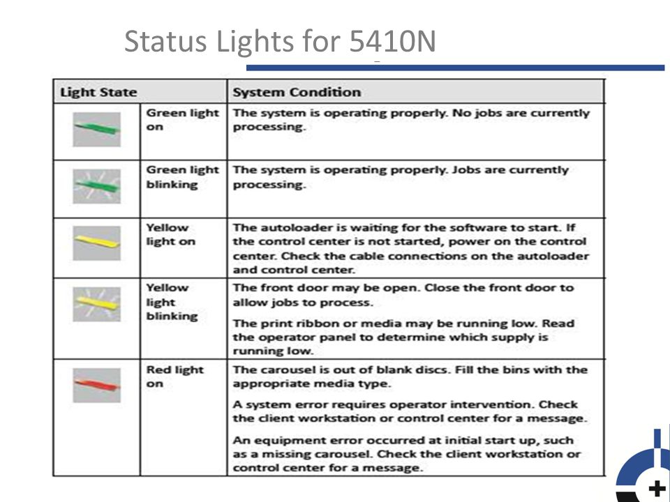 Status Lights for 5410N