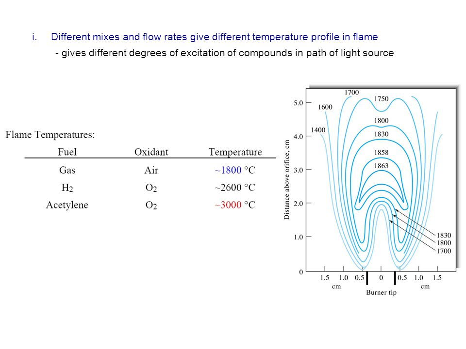 i.Different mixes and flow rates give different temperature profile in flame - gives different degrees of excitation of compounds in path of light sou