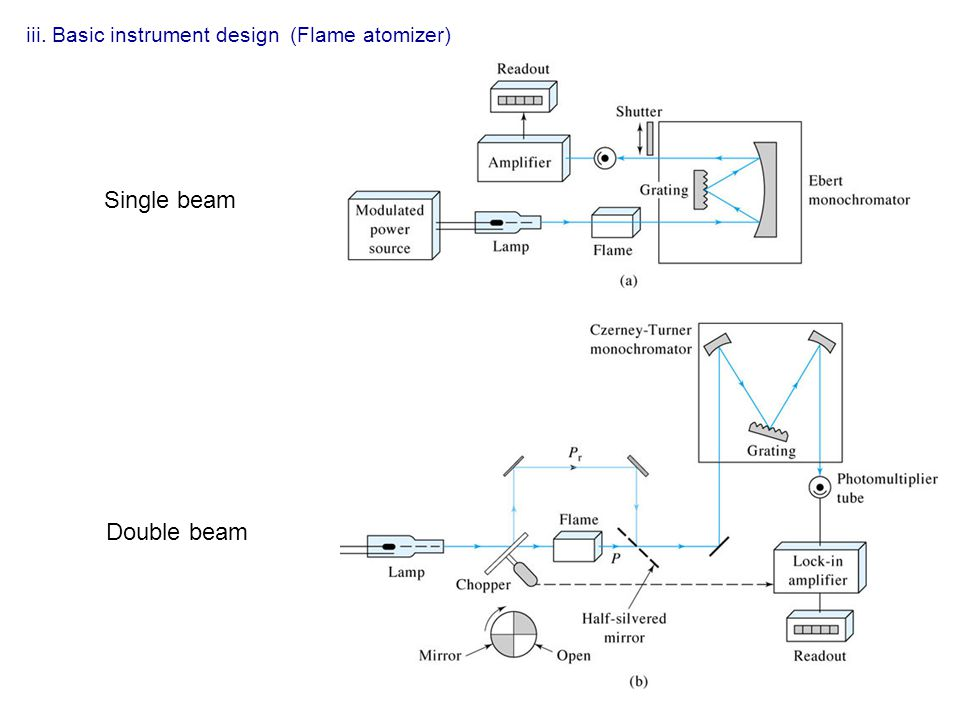 iii. Basic instrument design (Flame atomizer) Single beam Double beam
