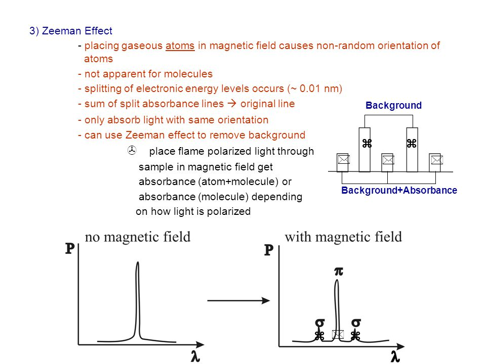 3) Zeeman Effect - placing gaseous atoms in magnetic field causes non-random orientation of atoms - not apparent for molecules - splitting of electron