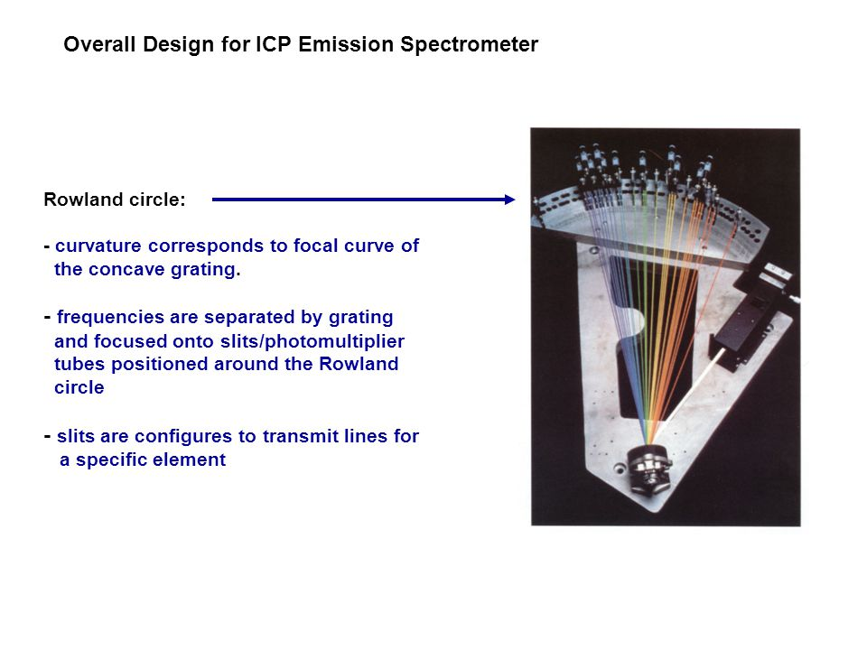 Overall Design for ICP Emission Spectrometer Rowland circle: - curvature corresponds to focal curve of the concave grating. - frequencies are separate