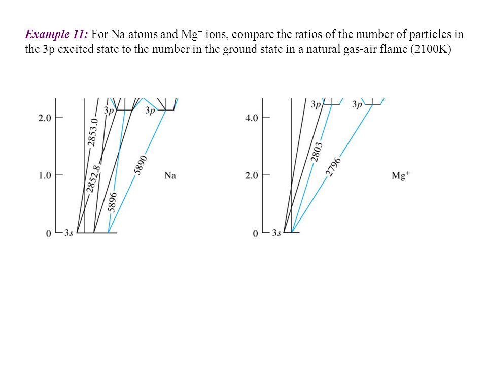 Example 11: For Na atoms and Mg + ions, compare the ratios of the number of particles in the 3p excited state to the number in the ground state in a n