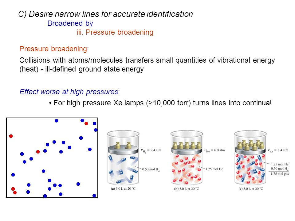 Pressure broadening: Collisions with atoms/molecules transfers small quantities of vibrational energy (heat) - ill-defined ground state energy Effect