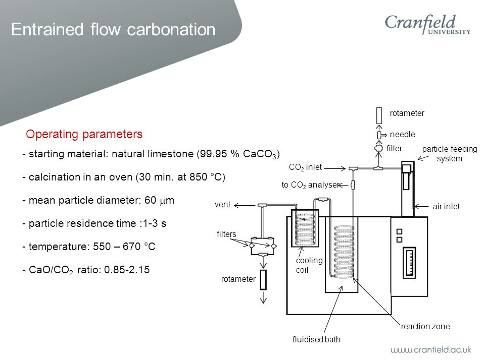 Entrained flow carbonation reaction zone particle feeding system air inlet rotameter needle CO 2 inlet to CO 2 analyser fluidised bath rotameter filters vent cooling coil filter Operating parameters - starting material: natural limestone (99.95 % CaCO 3 ) - calcination in an oven (30 min.