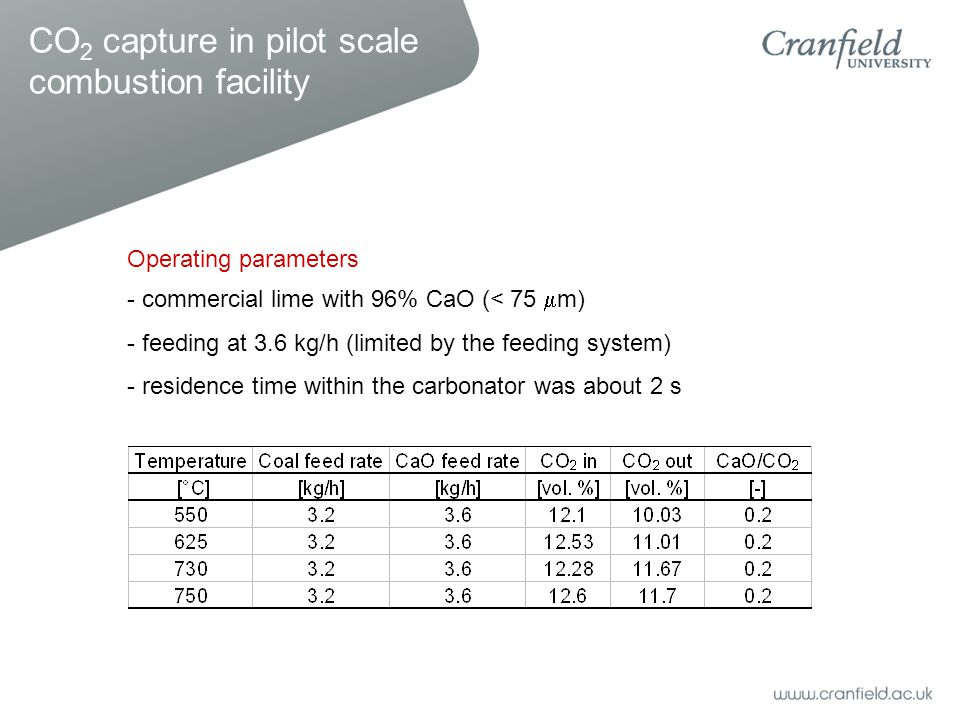 - commercial lime with 96% CaO (< 75  m) - feeding at 3.6 kg/h (limited by the feeding system) - residence time within the carbonator was about 2 s CO 2 capture in pilot scale combustion facility Operating parameters