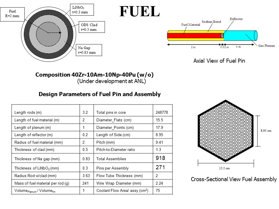 FUEL LiNbO 3 t=0.3 mm ODS Clad t=0.5 mm Na Gap t=0.83 mm Fuel R=2 mm Axial View of Fuel Pin Cross-Sectional View Fuel Assembly Composition 40Zr-10Am-10Np-40Pu (w/o) (Under development at ANL) Design Parameters of Fuel Pin and Assembly Length rods (m)3.2Total pins in core248778 Length of fuel material (m)2Diameter_Flats (cm)15.5 Length of plenum (m)1Diameter_Points (cm)17.9 Length of reflector (m)0.2Length of Side (cm)8.95 Radius of fuel material (mm)2Pitch (mm)9.41 Thickness of clad (mm)0.5Pitch-to-Diameter ratio1.3 Thickness of Na gap (mm)0.83Total Assemblies 918 Thickness of LiNbO 3 (mm)0.3Pins per Assembly 271 Radius Rod w/clad (mm)3.63Flow Tube Thickness (mm)2 Mass of fuel material per rod (g)241Wire Wrap Diameter (mm)2.24 Volume Plenum / Volume fm 1Coolant Flow Area/ assy (cm 2 )75