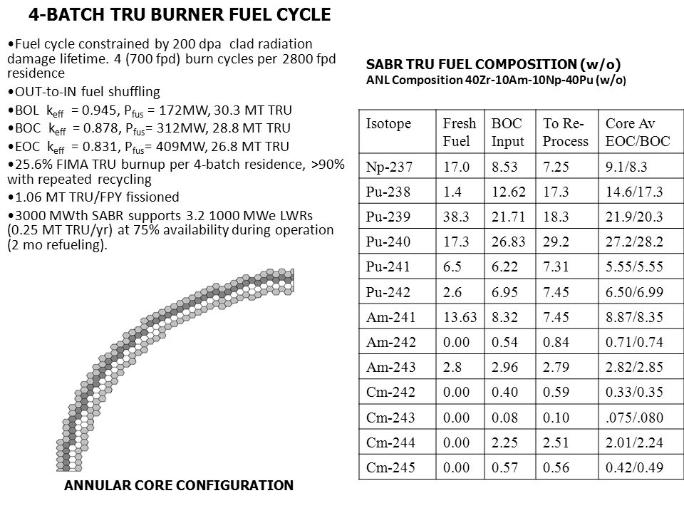 Fuel cycle constrained by 200 dpa clad radiation damage lifetime.