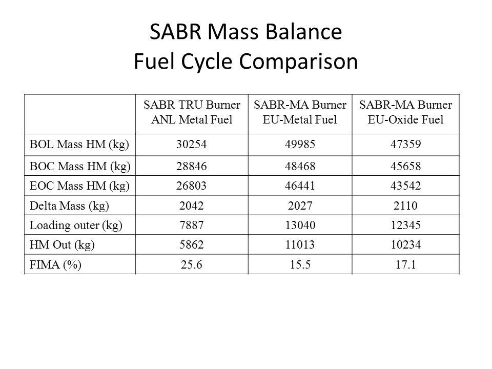 SABR TRU Burner ANL Metal Fuel SABR-MA Burner EU-Metal Fuel SABR-MA Burner EU-Oxide Fuel BOL Mass HM (kg)302544998547359 BOC Mass HM (kg)288464846845658 EOC Mass HM (kg)268034644143542 Delta Mass (kg)204220272110 Loading outer (kg)78871304012345 HM Out (kg)58621101310234 FIMA (%)25.615.517.1 SABR Mass Balance Fuel Cycle Comparison