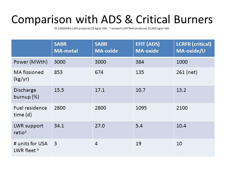 Comparison with ADS & Critical Burners a A 1000MWe LWR produces 25 kg/yr MA. b present LWR fleet produces 25,000 kg/yr MA. SABR MA-metal SABR MA-oxide