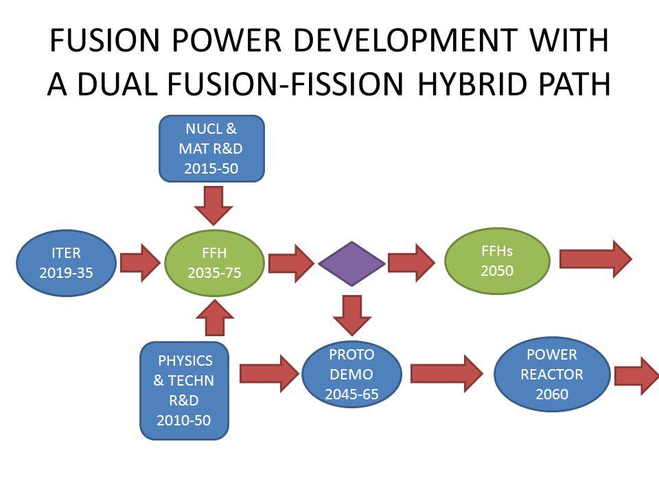 ITER 2019-35 PROTO DEMO 2045-65 FFH 2035-75 PHYSICS & TECHN R&D 2010-50 FFHs 2050 POWER REACTOR 2060 NUCL & MAT R&D 2015-50