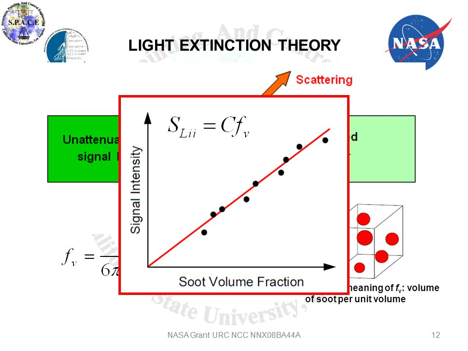 12NASA Grant URC NCC NNX08BA44A LIGHT EXTINCTION THEORY Physical meaning of f v : volume of soot per unit volume 12NASA Grant URC NCC NNX08BA44A