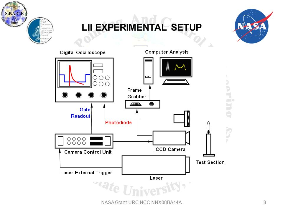 9 LII RESULTS AND DISCUSSIONS B0B20 Natural Incandescence (Long exposure time) Laser Induced Incandescence 9NASA Grant URC NCC NNX08BA44A