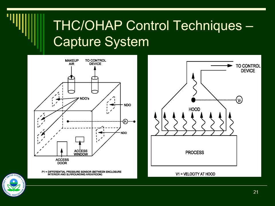 THC/OHAP Control Techniques – Capture System 21