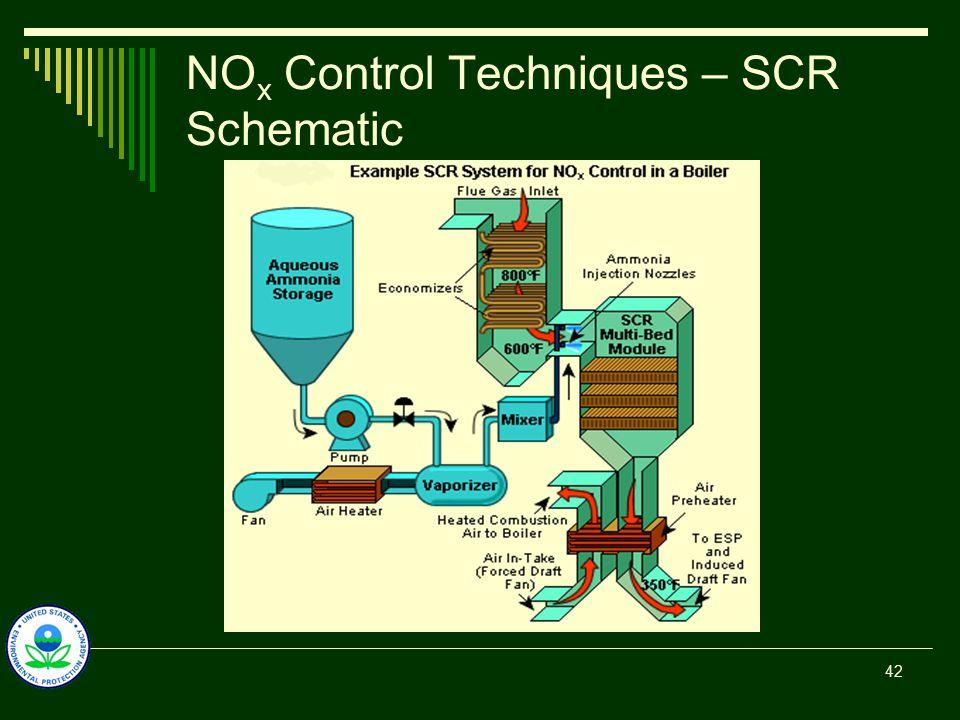 NO x Control Techniques – SCR Schematic 42