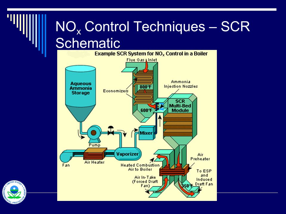 NO x Control Techniques – Selective Catalytic Reduction Performance monitoring  Outlet nitrogen oxide concentration (CEMS)  Parametric monitoring Ammonia / urea injection rate Catalyst activity Initial and periodic testing