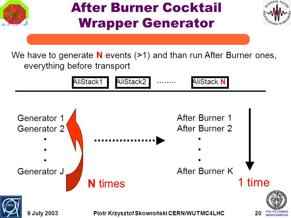 9 July 2003Piotr Krzysztof Skowroński CERN/WUT MC4LHC20 After Burner Cocktail Wrapper Generator Generator 1 Generator 2 Generator J We have to generate N events (>1) and than run After Burner ones, everything before transport AliStack1AliStack2AliStack N........