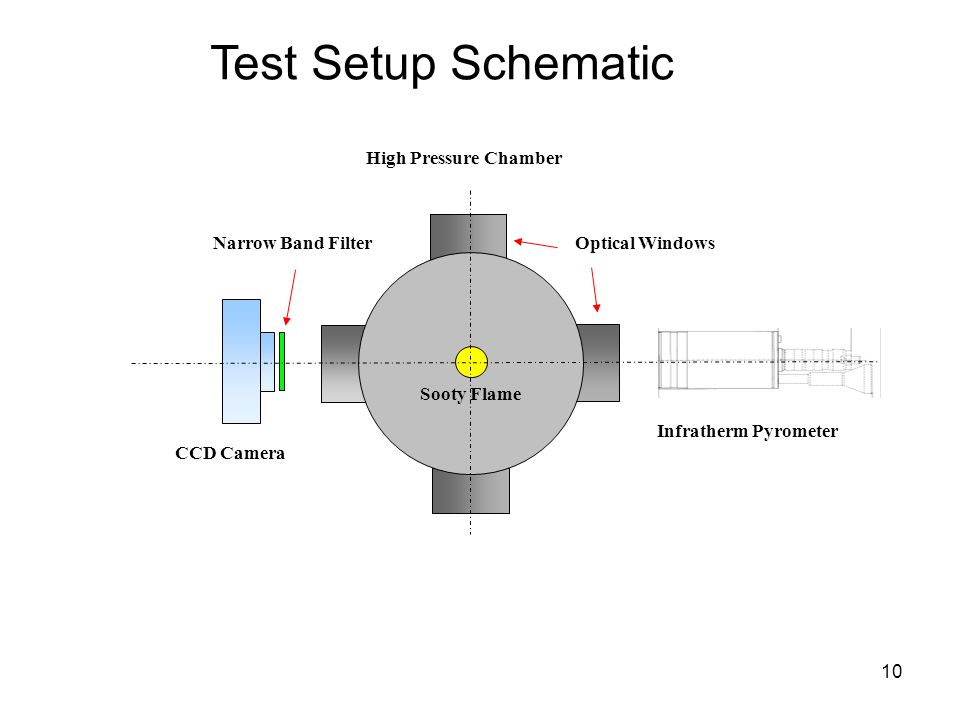 10 Test Setup Schematic CCD Camera Narrow Band Filter Infratherm Pyrometer Sooty Flame Optical Windows High Pressure Chamber