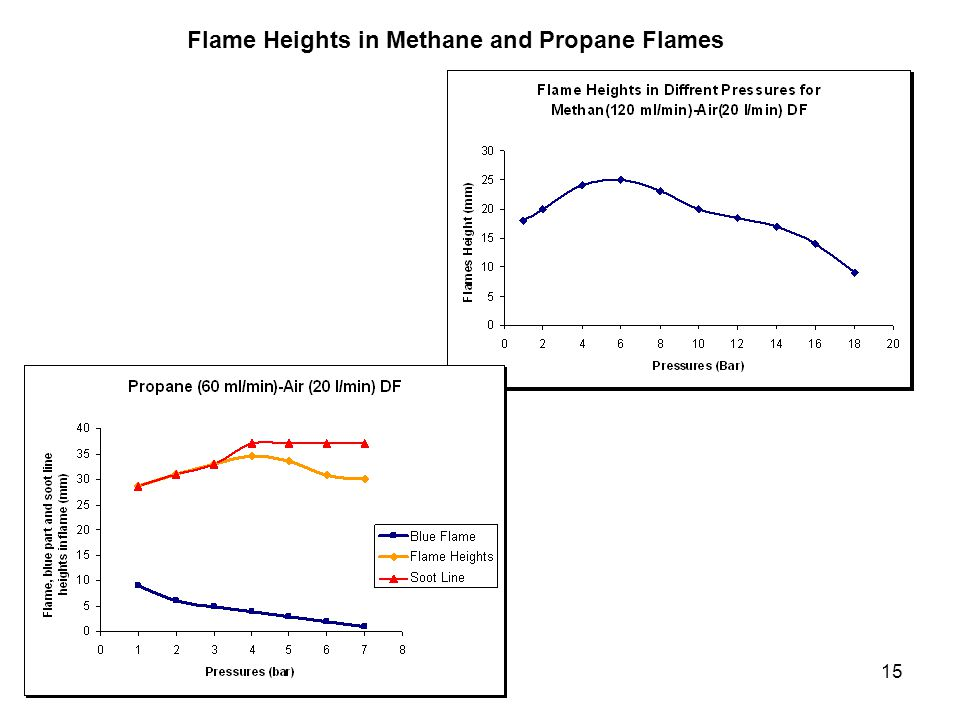 15 Flame Heights in Methane and Propane Flames