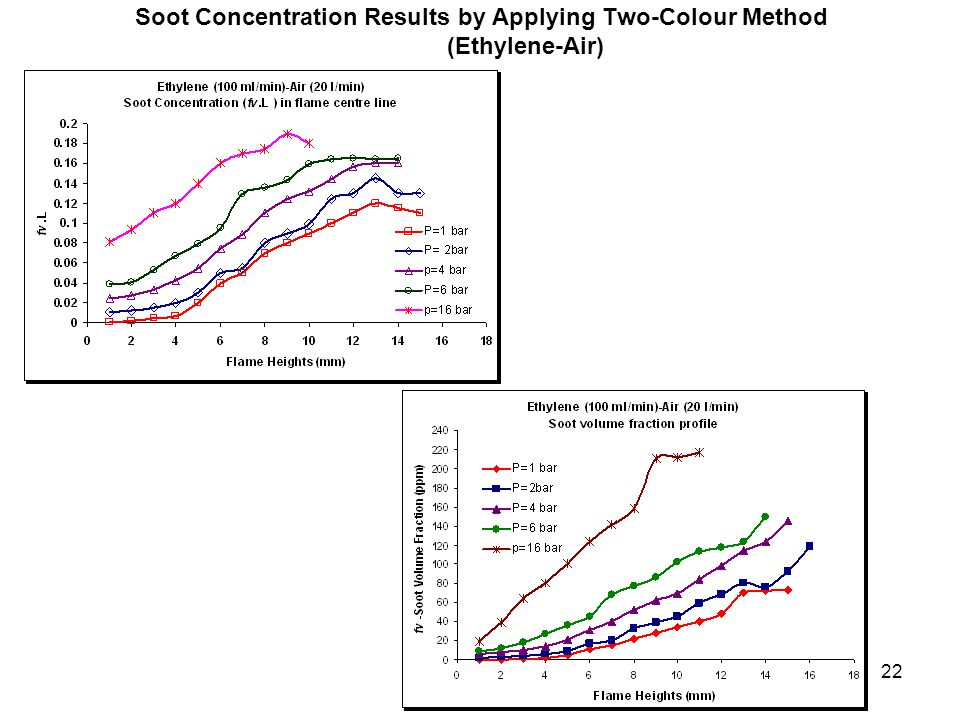 22 Soot Concentration Results by Applying Two-Colour Method (Ethylene-Air)