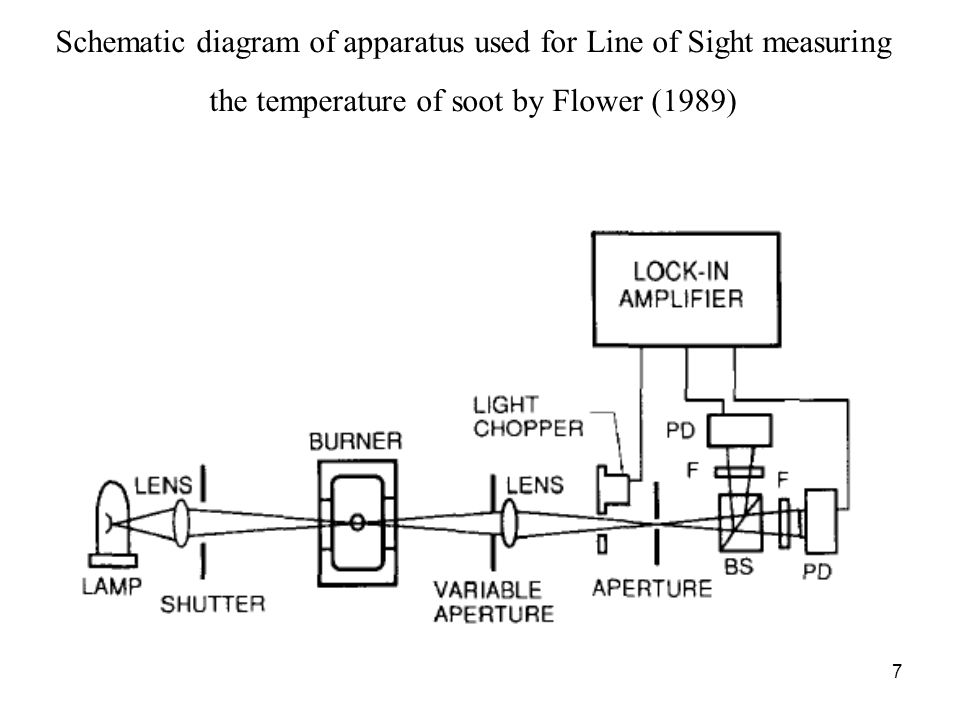 7 Schematic diagram of apparatus used for Line of Sight measuring the temperature of soot by Flower (1989)