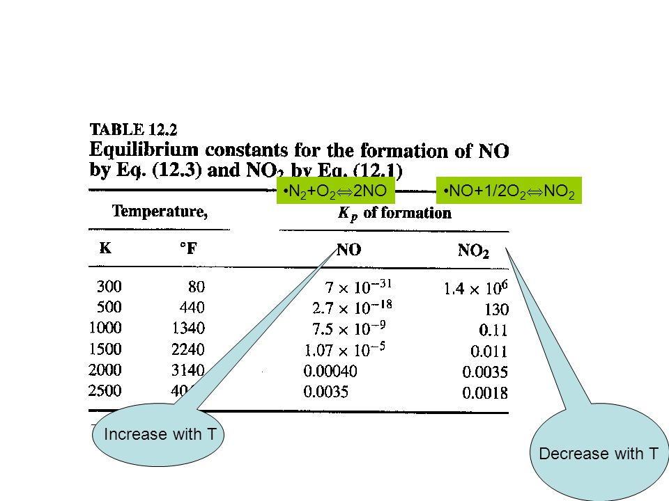 Increase with T Decrease with T N 2 +O 2  2NONO+1/2O 2  NO 2