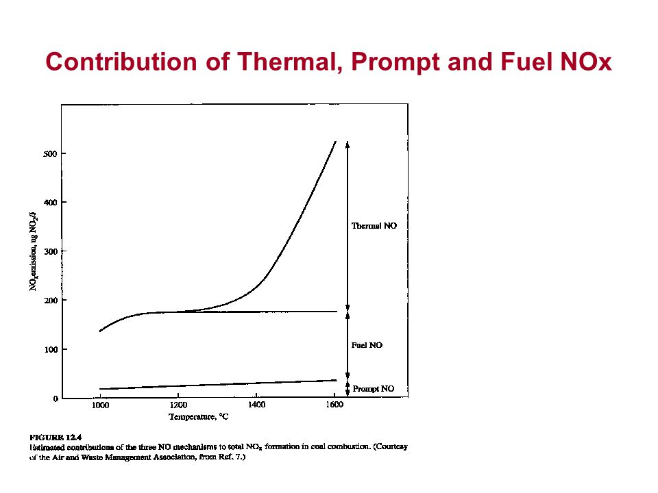 Contribution of Thermal, Prompt and Fuel NOx