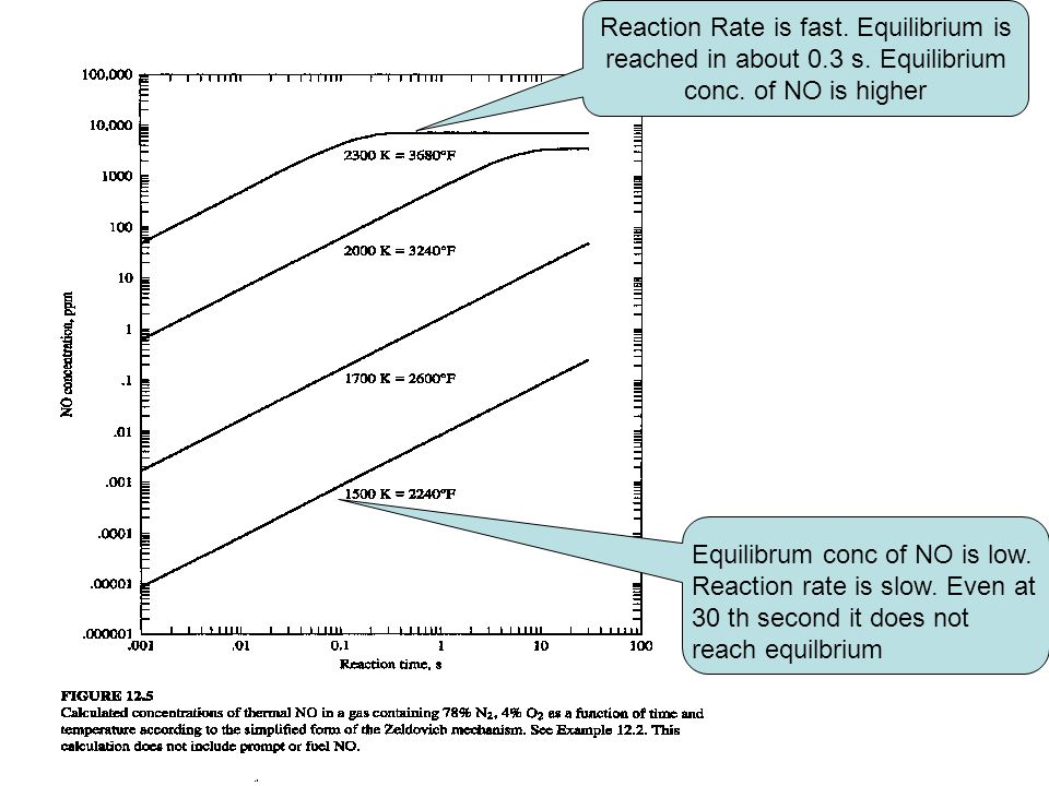 Reaction Rate is fast. Equilibrium is reached in about 0.3 s.