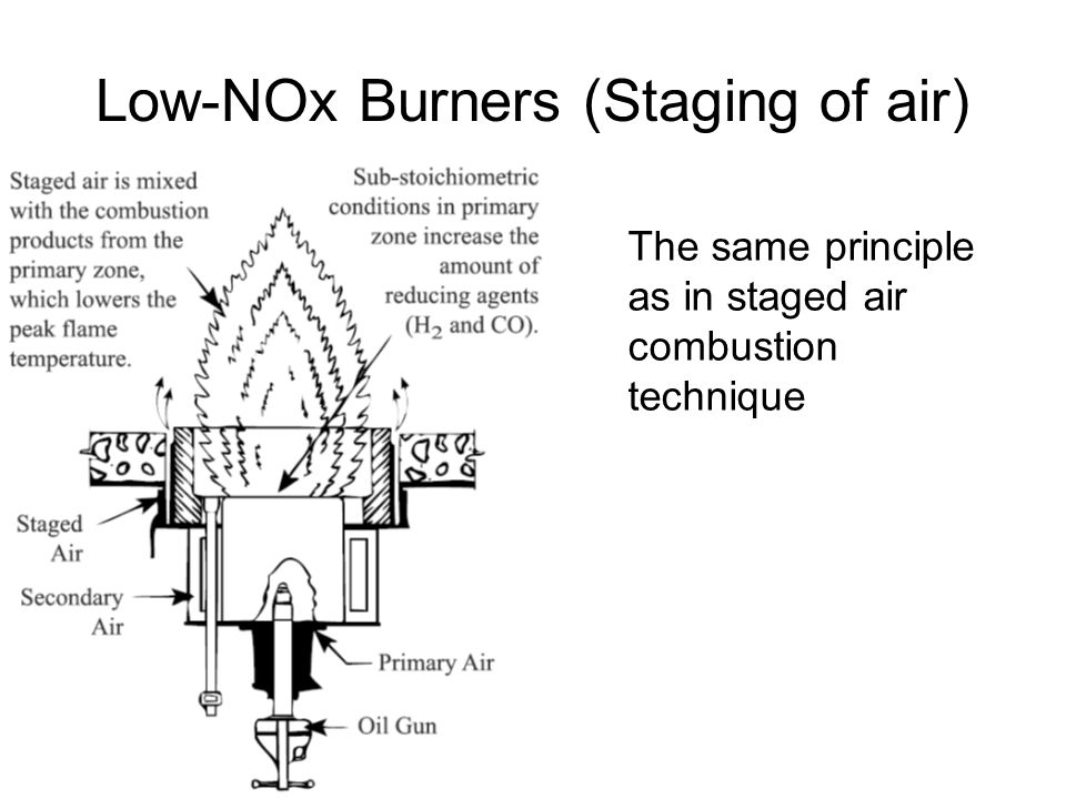 Low-NOx Burners (Staging of air) The same principle as in staged air combustion technique