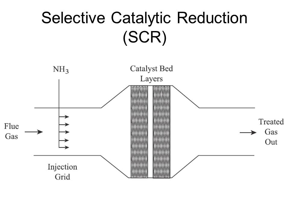 Selective Catalytic Reduction (SCR)