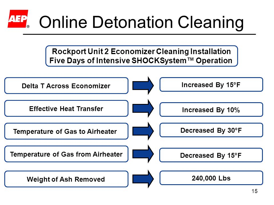 15 Online Detonation Cleaning Rockport Unit 2 Economizer Cleaning Installation Five Days of Intensive SHOCKSystem™ Operation Temperature of Gas to Airheater Decreased By 30°F Weight of Ash Removed 240,000 Lbs Effective Heat Transfer Increased By 10% Delta T Across Economizer Increased By 15°F Temperature of Gas from Airheater Decreased By 15°F