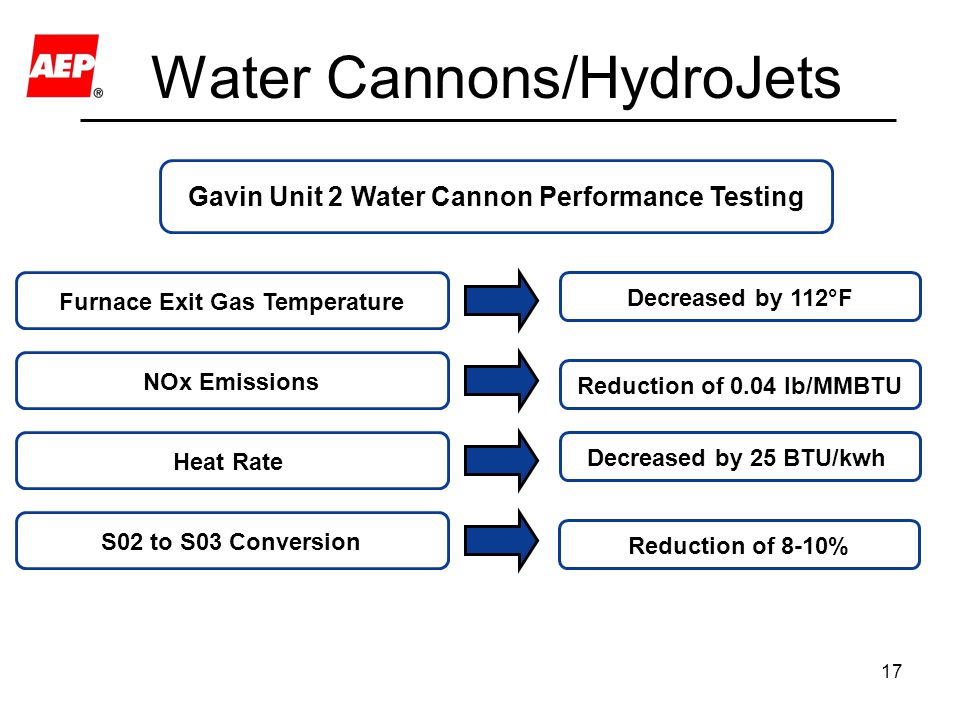 17 Water Cannons/HydroJets Gavin Unit 2 Water Cannon Performance Testing Heat Rate Decreased by 25 BTU/kwh NOx Emissions Reduction of 0.04 lb/MMBTU Fu