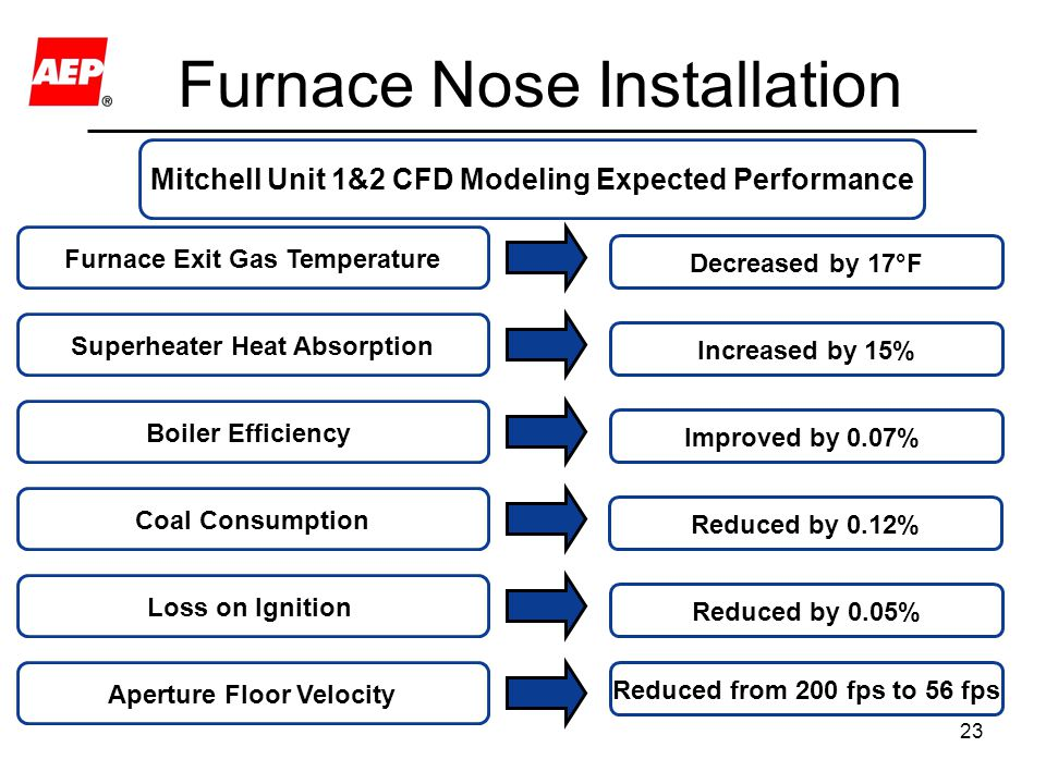 23 Furnace Nose Installation Mitchell Unit 1&2 CFD Modeling Expected Performance Boiler Efficiency Improved by 0.07% Superheater Heat Absorption Incre