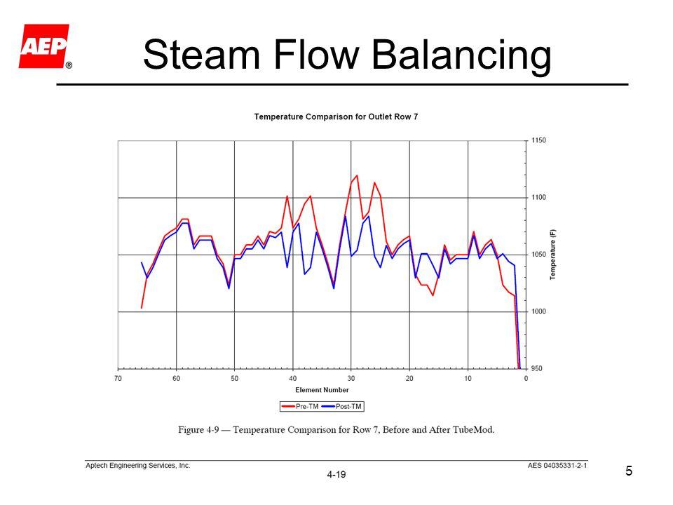 5 Steam Flow Balancing