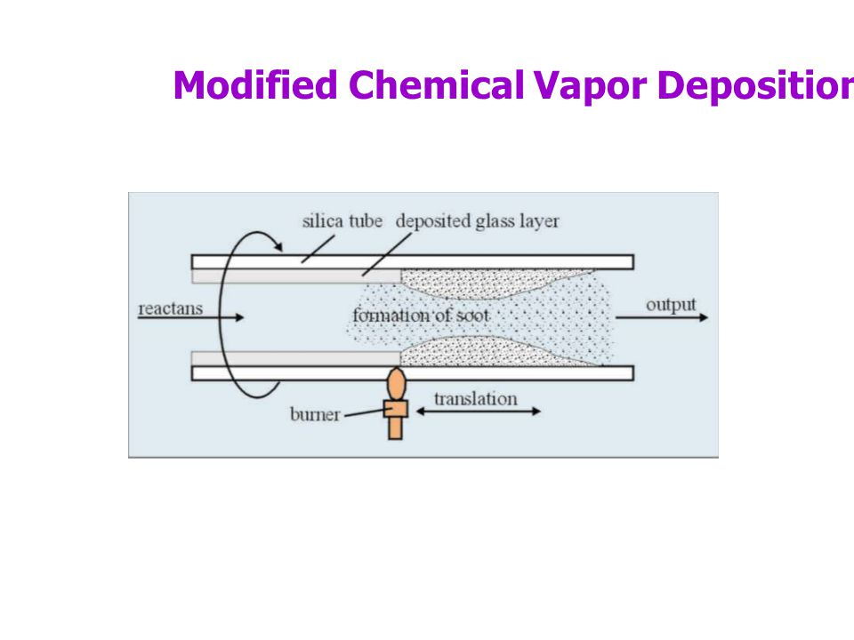 Modified Chemical Vapor Deposition (MCVD)