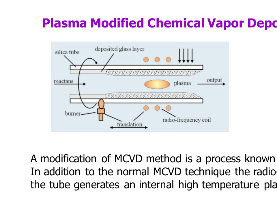 Plasma Modified Chemical Vapor Deposition (PMCVD) A modification of MCVD method is a process known as PMCVD.