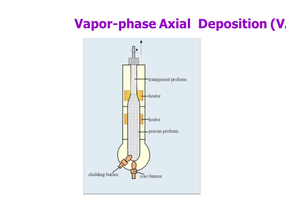 Vapor-phase Axial Deposition (VAD)