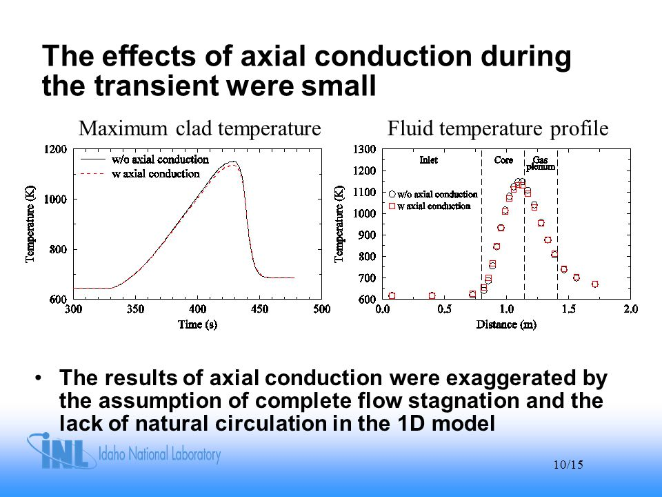 10/15 The effects of axial conduction during the transient were small The results of axial conduction were exaggerated by the assumption of complete flow stagnation and the lack of natural circulation in the 1D model Maximum clad temperatureFluid temperature profile