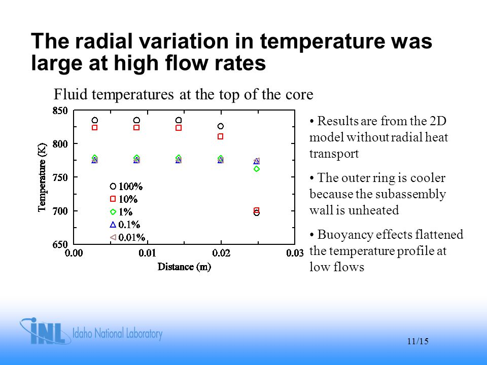 11/15 The radial variation in temperature was large at high flow rates Fluid temperatures at the top of the core Results are from the 2D model without radial heat transport The outer ring is cooler because the subassembly wall is unheated Buoyancy effects flattened the temperature profile at low flows