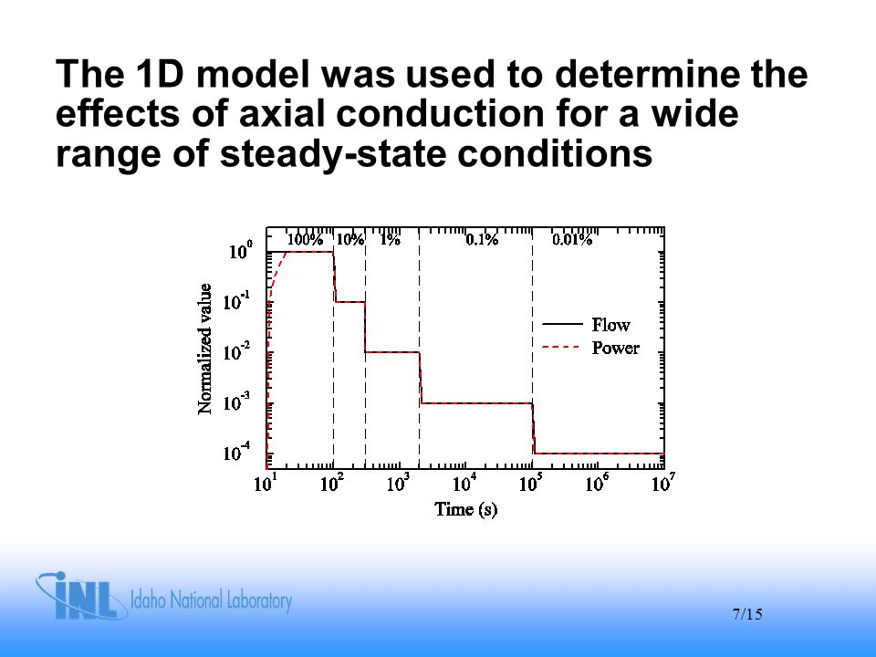 7/15 The 1D model was used to determine the effects of axial conduction for a wide range of steady-state conditions