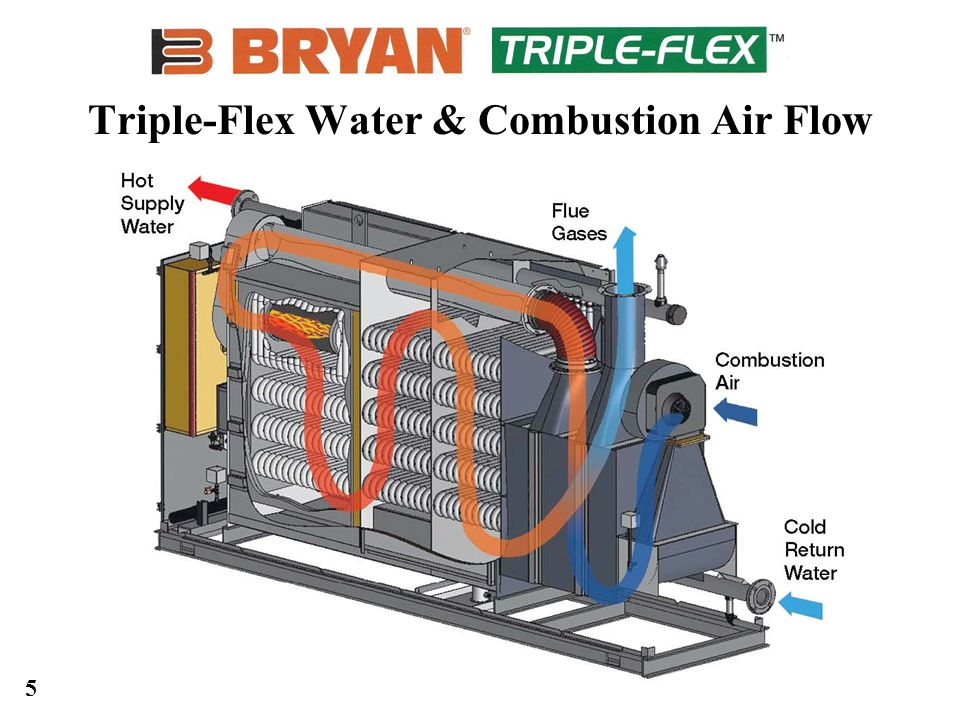 5 Triple-Flex Water & Combustion Air Flow