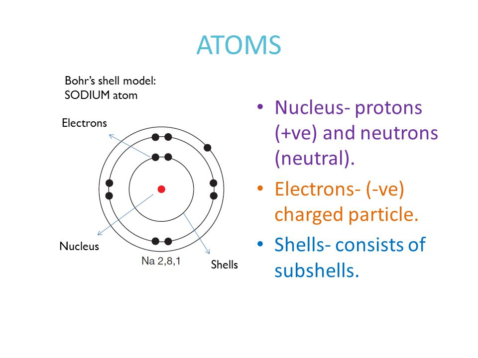 ATOMS Nucleus- protons (+ve) and neutrons (neutral).